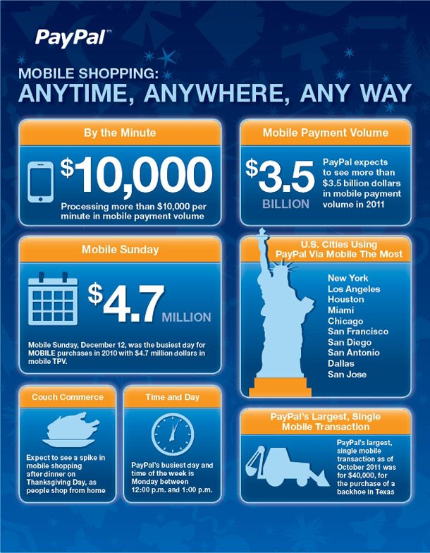 infrographic paypal mobile shopping